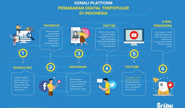 Tips Sribu: Kenali Karakteristik 6 Platform Digital Ini Untuk Tingkatkan Penjualan